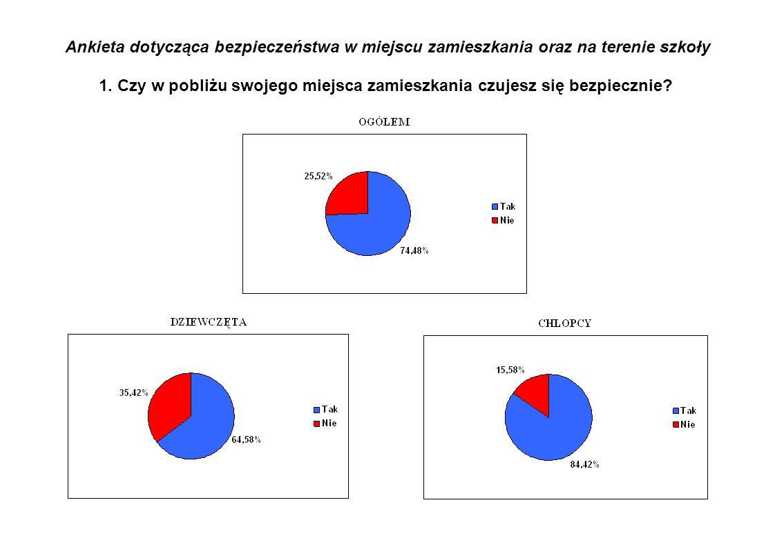 Ankieta dotycząca bezpieczeństwa w miejscu zamieszkania oraz na terenie szkoły 1.