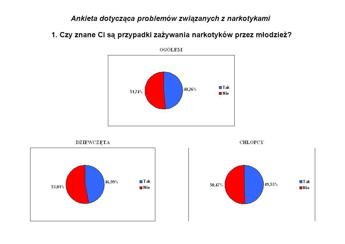 Ankieta dotycząca problemów związanych z narkotykami 1.
