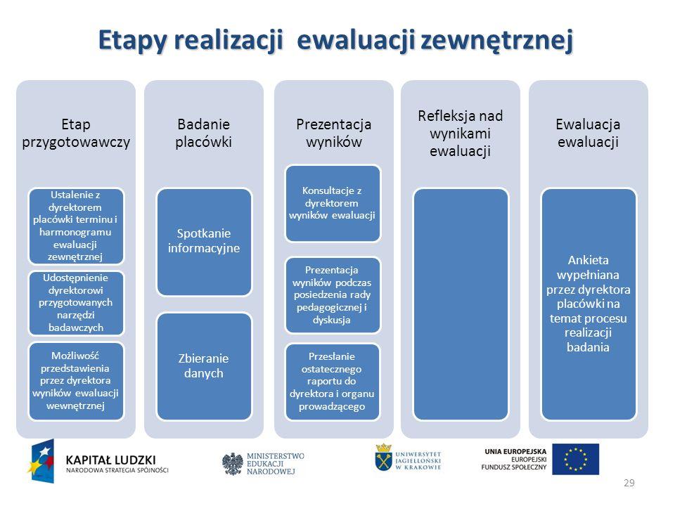 29 Etapy realizacji ewaluacji zewnętrznej Etap przygotowawczy Ustalenie z dyrektorem placówki terminu i harmonogramu ewaluacji zewnętrznej Udostępnien
