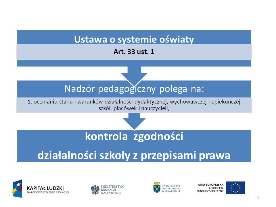 9 kontrola zgodności działalności szkoły z przepisami prawa Nadzór pedagogiczny polega na: 1. ocenianiu stanu i warunków działalności dydaktycznej, wy