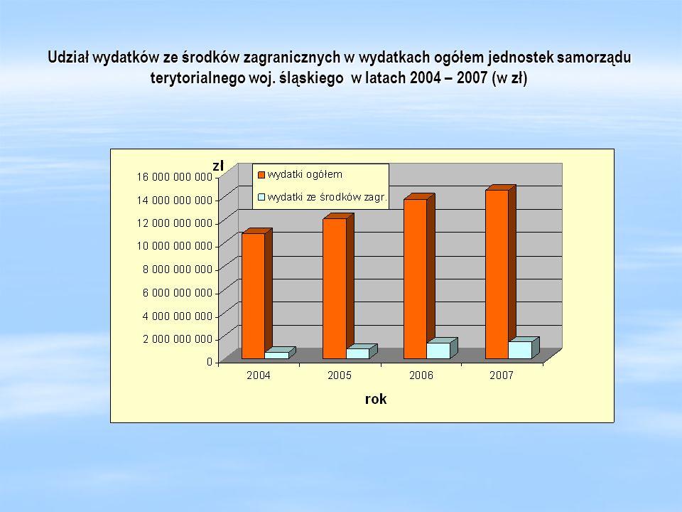 Udział wydatków ze środków zagranicznych w wydatkach ogółem jednostek samorządu terytorialnego woj. śląskiego w latach 2004 – 2007 (w zł)
