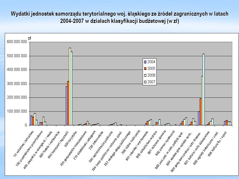 Wydatki jednostek samorządu terytorialnego woj. śląskiego ze źródeł zagranicznych w latach 2004-2007 w działach klasyfikacji budżetowej (w zł)