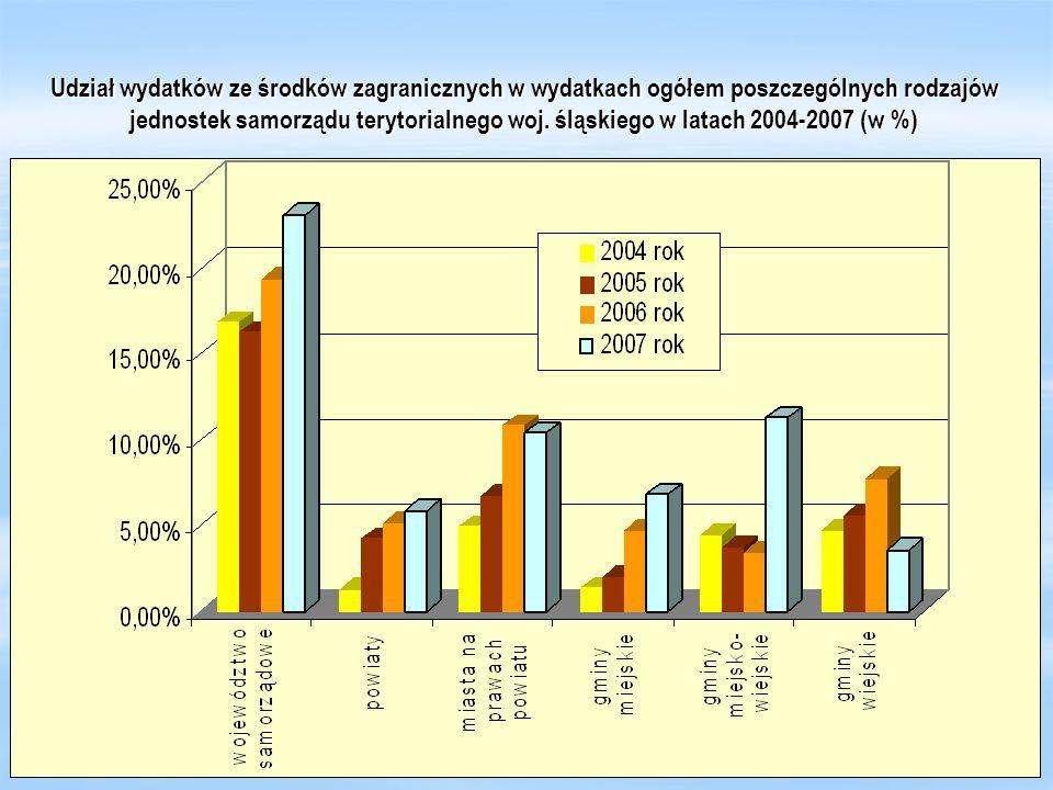 Udział wydatków ze środków zagranicznych w wydatkach ogółem poszczególnych rodzajów jednostek samorządu terytorialnego woj. śląskiego w latach 2004-20
