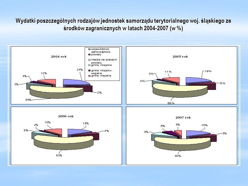 Wydatki poszczególnych rodzajów jednostek samorządu terytorialnego woj. śląskiego ze środków zagranicznych w latach 2004-2007 (w %)
