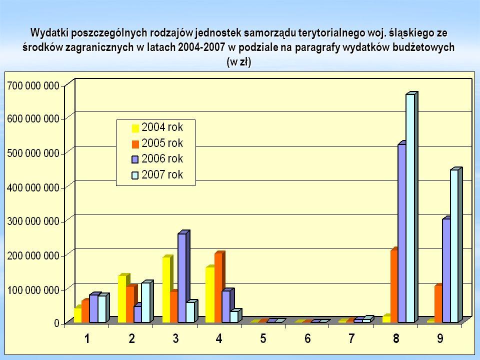Wydatki poszczególnych rodzajów jednostek samorządu terytorialnego woj. śląskiego ze środków zagranicznych w latach 2004-2007 w podziale na paragrafy
