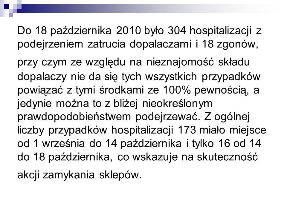 Do 18 października 2010 było 304 hospitalizacji z podejrzeniem zatrucia dopalaczami i 18 zgonów, przy czym ze względu na nieznajomość składu dopalaczy