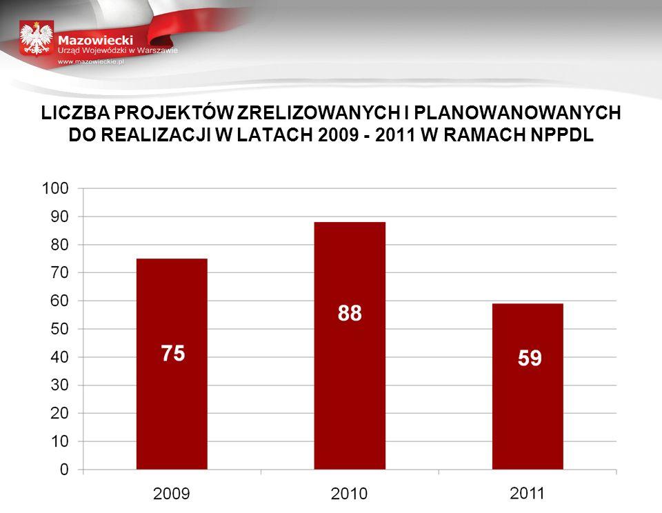 Podstawy i zasady kontroli projektów realizowanych w ramach Narodowego Programu Przebudowy Dróg Lokalnych 2008 - 2011