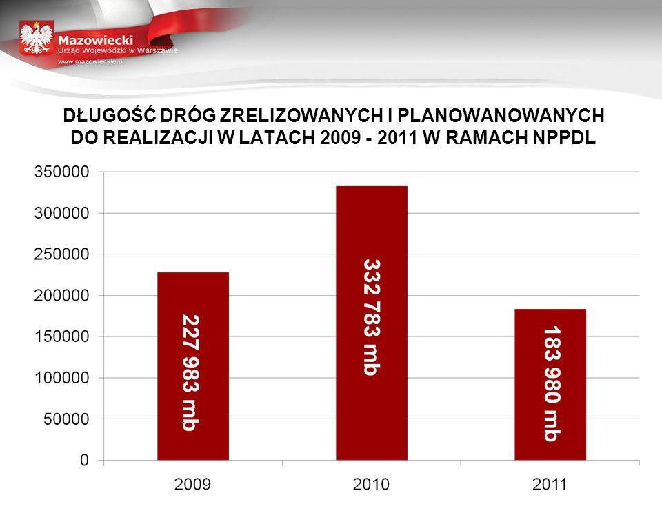 POZIOM ŚRODKÓW FINASOWYCH WYKORZYSTANYCH I PLANOWANYCH DO WYKORZYSTANIA W LATACH 2009 - 2011 RAMACH NPPDL 92 235 000,00