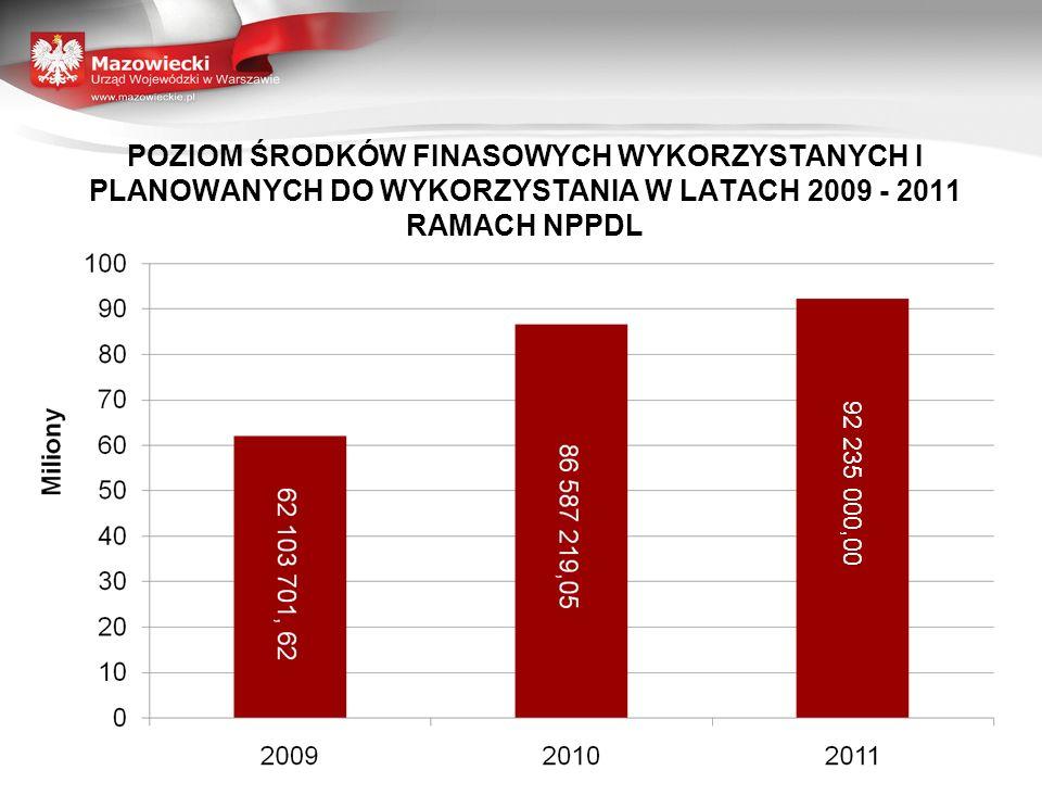 POZIOM WYKORZYSTANIA ŚRODKÓW PRZYZNANYCH W RAMACH NPPDL W ROKU 2010 5 647 780,95 – środki niewykorzystane