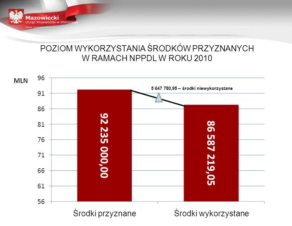 WYKORZYSTANIE ŚRODKÓW FINANSOWYCH Z PODZIAŁEM NA KWARTAŁY 2010 ROKU (W PLN)