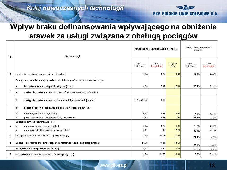 www.plk-sa.pl Kolej nowoczesnych technologii Wpływ braku dofinansowania wpływającego na obniżenie stawek za usługi związane z obsługą pociągów 13 Lp.N