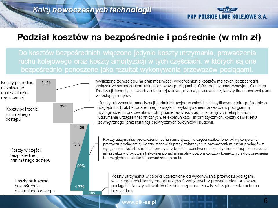www.plk-sa.pl Kolej nowoczesnych technologii Kalkulacja bazy kosztowej 1.SOK – 100%, 2.finansowe związane z obsługa kredytów – 100%, 3.administracyjne – 100%, 4.pionu inwestycyjnego – 100%, 5.inne np.: nkup, w tym m.in.: koszty PFRON, amortyzacji od środków trwałych, finansowanych ze środków publicznych i UE, rezerwy pracownicze, 6.linie nie wykorzystywane w działalności gospodarczej Całkowita baza kosztowa została pomniejszona o koszty: 1.zmniejszenie zatrudnienia, 2.zmniejszenie wielkości sieci, 3.centralizacja zakupów, 4.zmniejszenie kosztów zakupu energii elektrycznej, 5.inne 1.utrzymania infrastruktury kolejowej (59%), 2.prowadzenia ruchu kolejowego (11%), 3.amortyzacji (85%) I.Pośrednie, w tym : II.