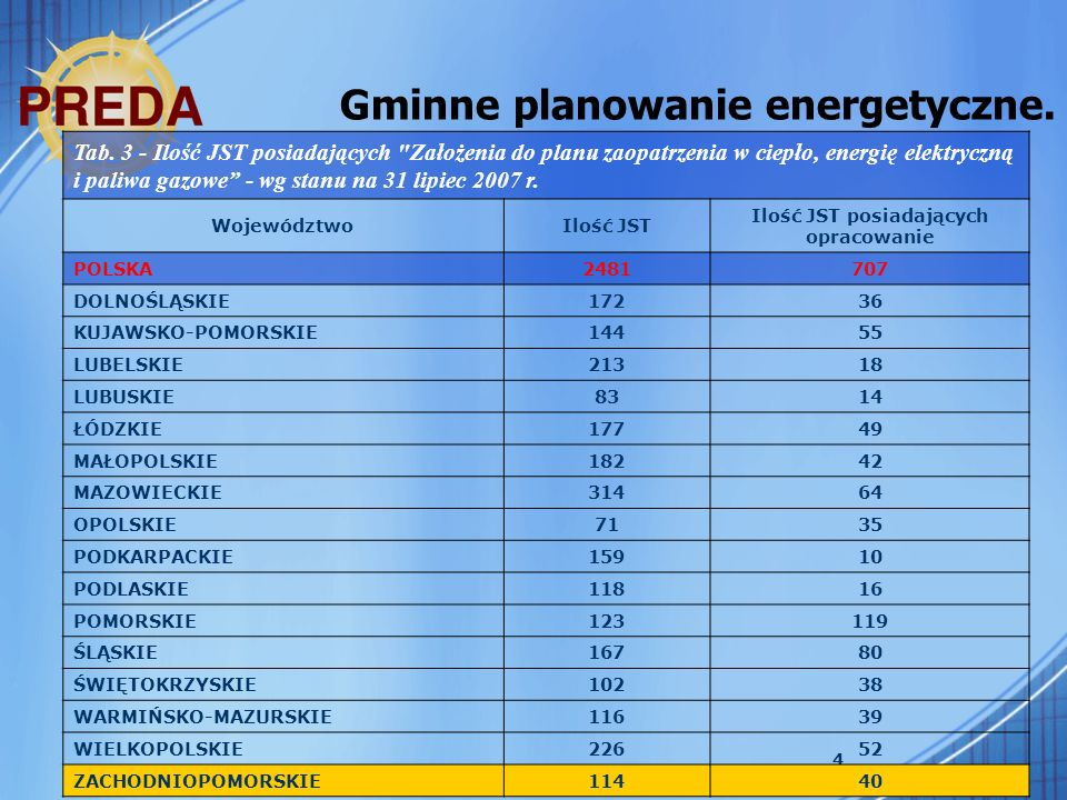 25 Gminne planowanie energetyczne.Koszty. Od 2005 r.