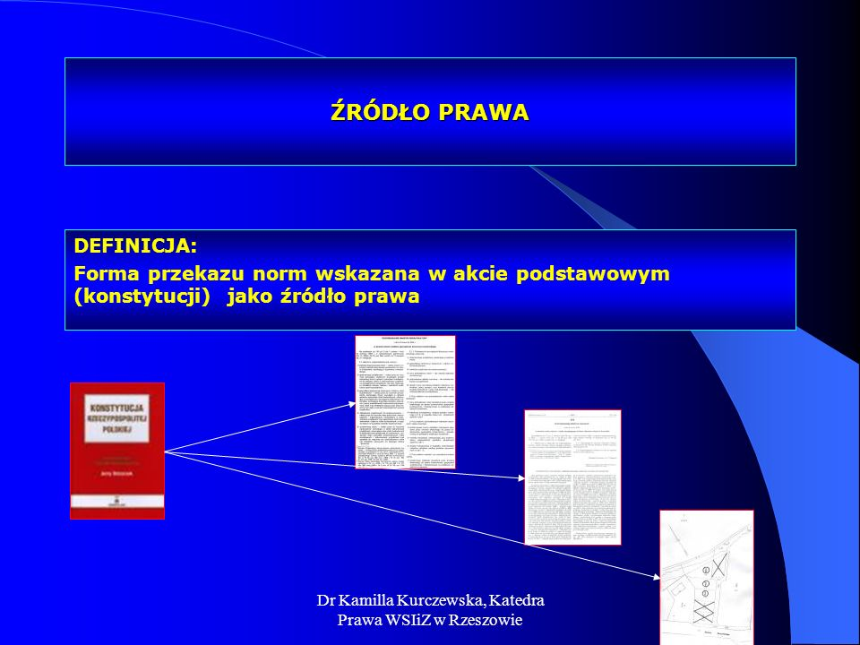 Dr Kamilla Kurczewska, Katedra Prawa WSIiZ w Rzeszowie ŹRÓDŁO PRAWA DEFINICJA: Forma przekazu norm wskazana w akcie podstawowym (konstytucji) jako źró