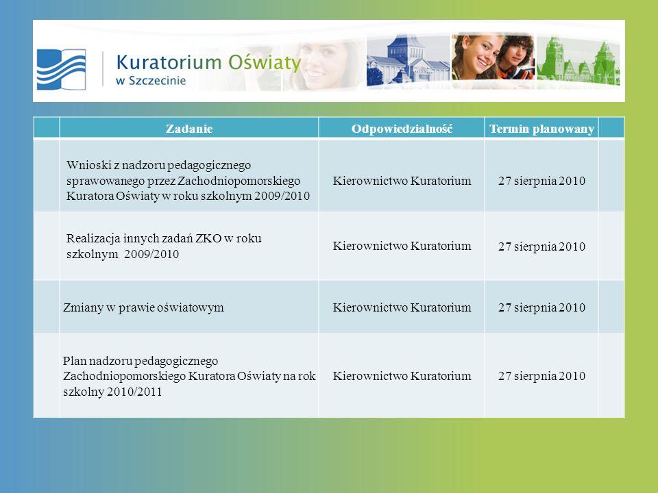 ZadanieOdpowiedzialnośćTermin planowany Wnioski z nadzoru pedagogicznego sprawowanego przez Zachodniopomorskiego Kuratora Oświaty w roku szkolnym 2009