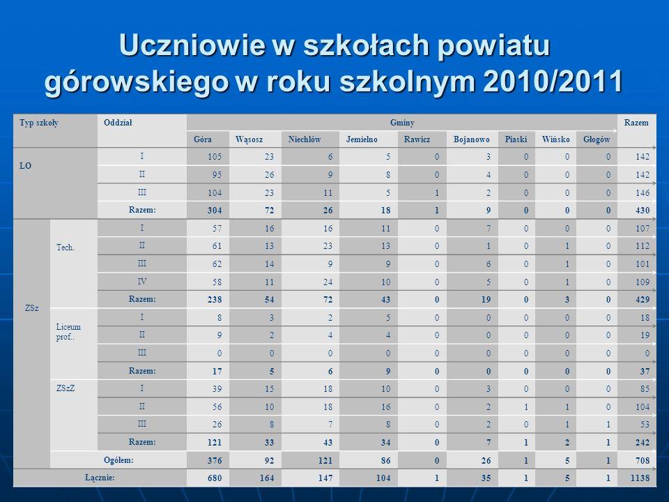 Uczniowie w szkołach powiatu górowskiego w roku szkolnym 2010/2011 Typ szkołyOddziałGminyRazem GóraWąsoszNiechlówJemielnoRawiczBojanowoPiaskiWińskoGło