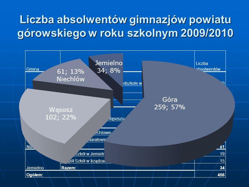 Liczba absolwentów gimnazjów powiatu górowskiego w roku szkolnym 2009/2010 GminaNazwa szkoły Liczba absolwentów Góra Zespół Szkoła Podstawowa i Przeds