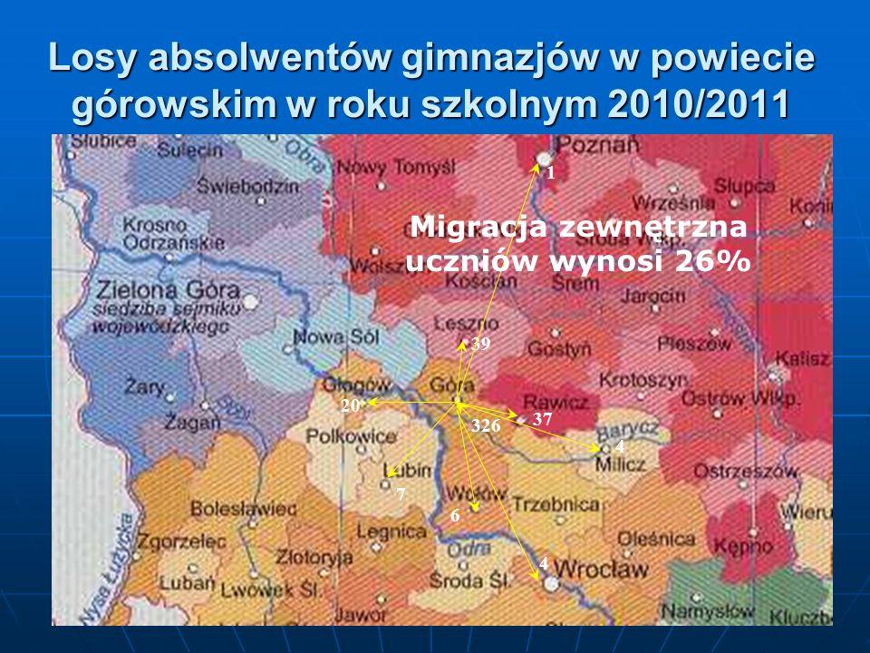 Losy absolwentów gimnazjów w powiecie górowskim w roku szkolnym 2010/2011 326 39 37 20 7 6 4 1 4 Migracja zewnętrzna uczniów wynosi 26%