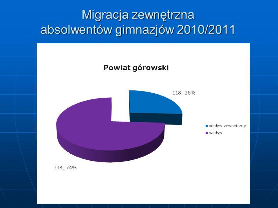 Migracja zewnętrzna absolwentów gimnazjów 2010/2011