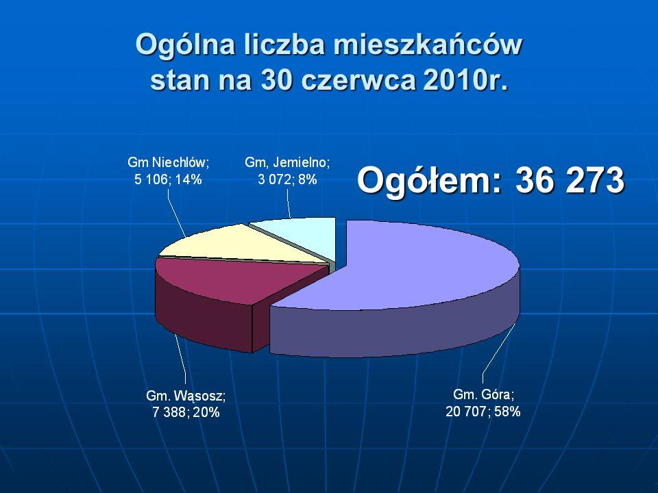 Ogólna liczba mieszkańców stan na 30 czerwca 2010r. Ogółem: 36 273