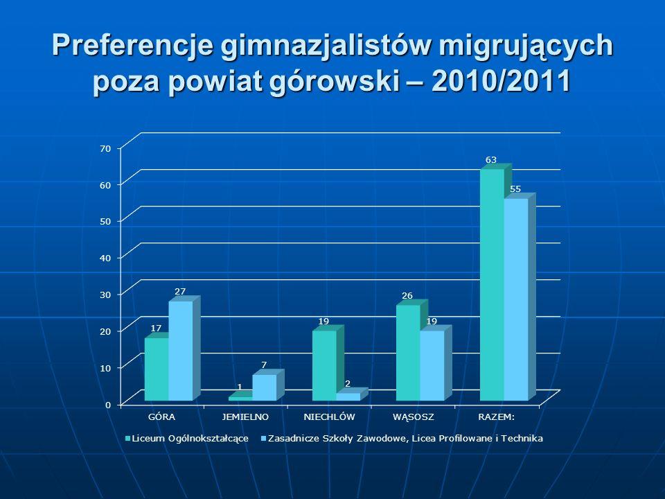 Preferencje gimnazjalistów migrujących poza powiat górowski – 2010/2011