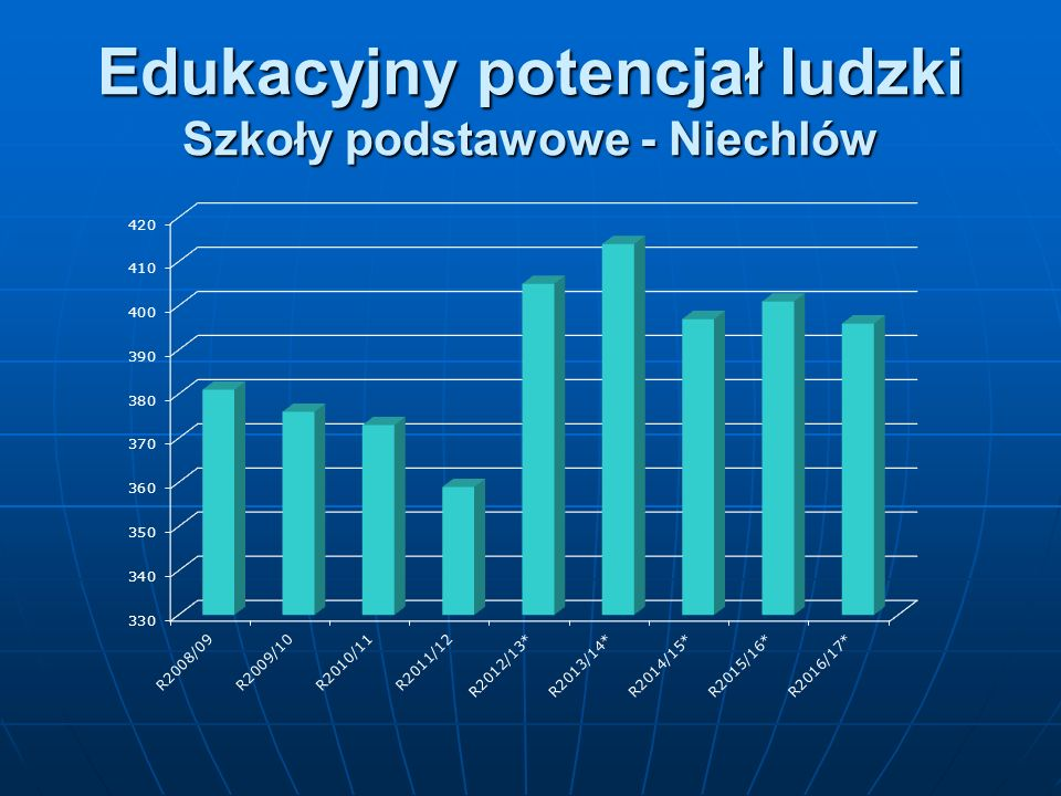 Edukacyjny potencjał ludzki Szkoły podstawowe - Niechlów