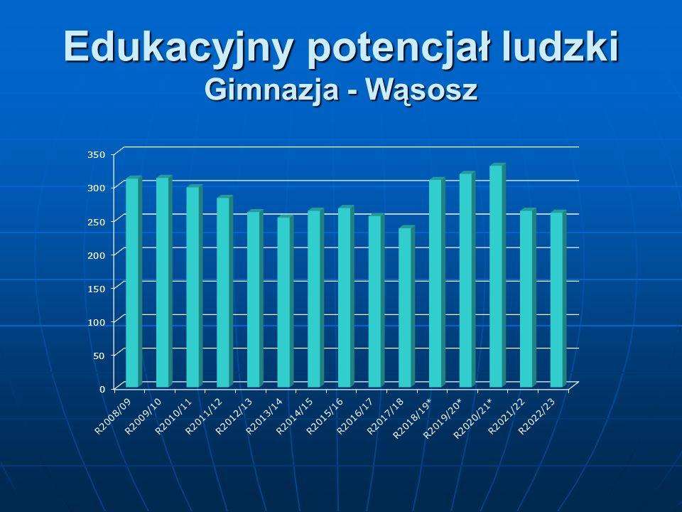 Edukacyjny potencjał ludzki Gimnazja - Wąsosz