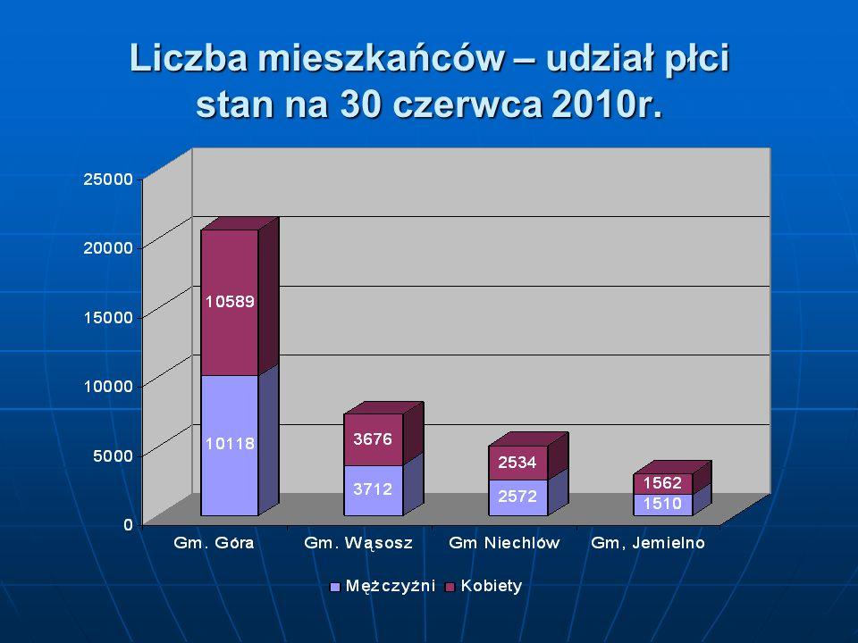 Liczba mieszkańców – udział płci stan na 30 czerwca 2010r.