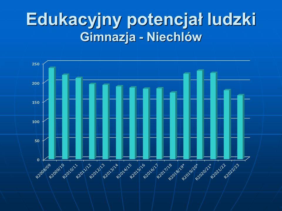 Edukacyjny potencjał ludzki Gimnazja - Niechlów