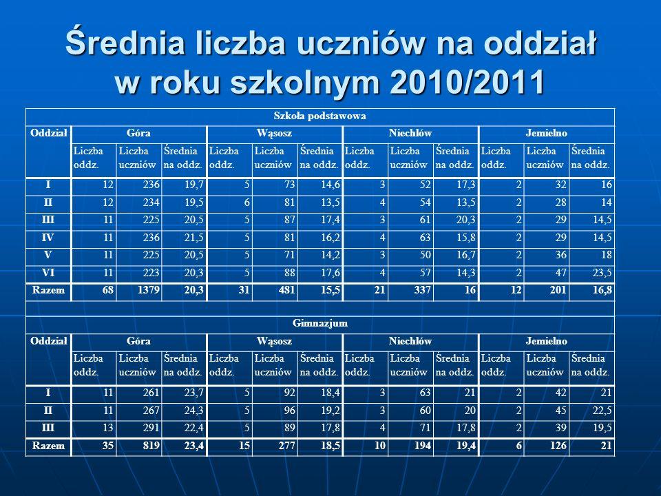 Średnia liczba uczniów na oddział w roku szkolnym 2010/2011 Szkoła podstawowa OddziałGóraWąsoszNiechlówJemielno Liczba oddz. Liczba uczniów Średnia na