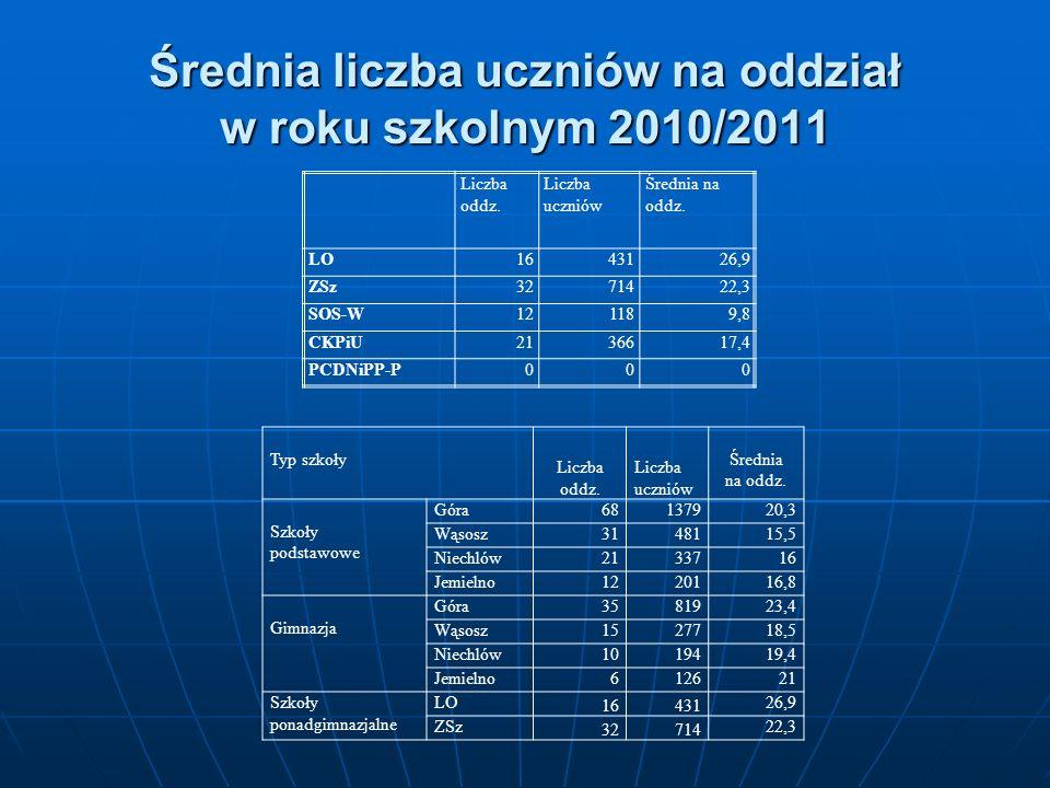 Średnia liczba uczniów na oddział w roku szkolnym 2010/2011 Liczba oddz. Liczba uczniów Średnia na oddz. LO1643126,9 ZSz3271422,3 SOS-W121189,8 CKPiU2