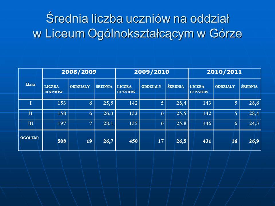Średnia liczba uczniów na oddział w Liceum Ogólnokształcącym w Górze klasa 2008/20092009/20102010/2011 LICZBA UCZNIÓW ODDZIAŁYŚREDNIA LICZBA UCZNIÓW O