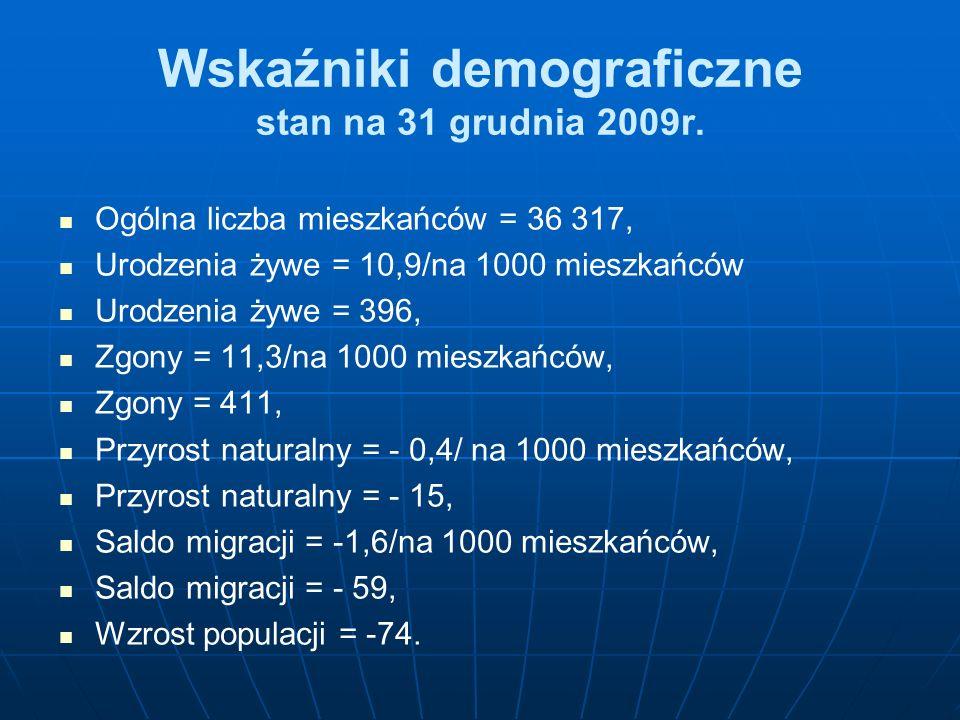 Wskaźniki demograficzne stan na 31 grudnia 2009r. Ogólna liczba mieszkańców = 36 317, Urodzenia żywe = 10,9/na 1000 mieszkańców Urodzenia żywe = 396,
