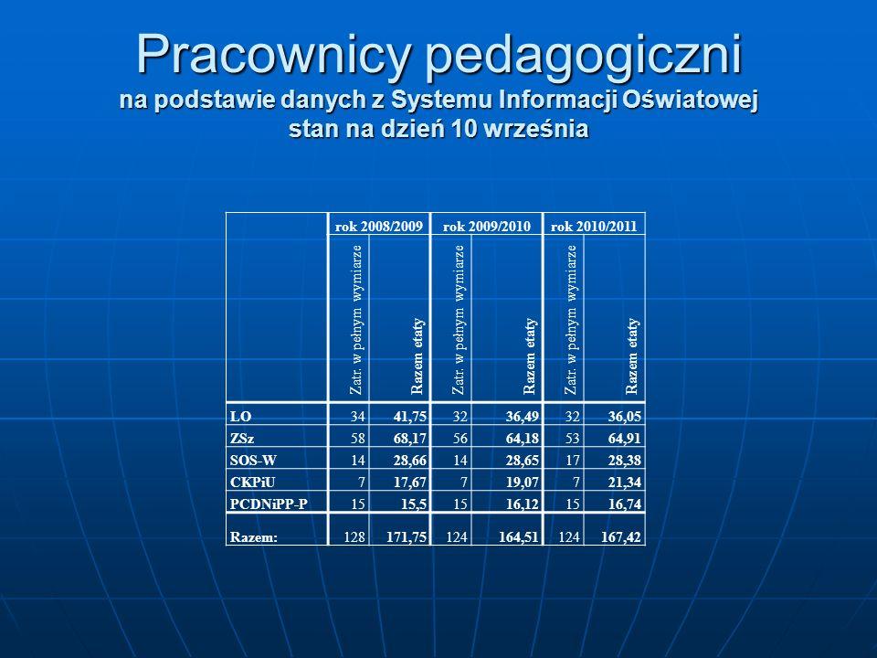 Pracownicy pedagogiczni na podstawie danych z Systemu Informacji Oświatowej stan na dzień 10 września rok 2008/2009rok 2009/2010rok 2010/2011 Zatr. w