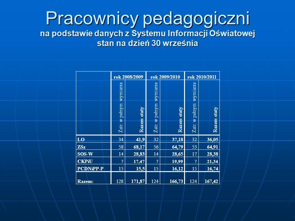 Pracownicy pedagogiczni na podstawie danych z Systemu Informacji Oświatowej stan na dzień 30 września rok 2008/2009rok 2009/2010rok 2010/2011 Zatr. w