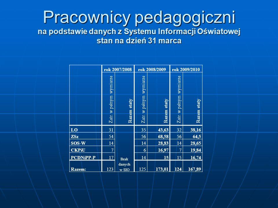 Pracownicy pedagogiczni na podstawie danych z Systemu Informacji Oświatowej stan na dzień 31 marca rok 2007/2008rok 2008/2009rok 2009/2010 Zatr. w peł