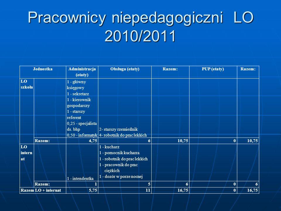 Pracownicy niepedagogiczni LO 2010/2011 Jednostka Administracja (etaty) Obsługa (etaty)Razem:PUP (etaty)Razem: LO szkoła 1 - główny księgowy 1 - sekre