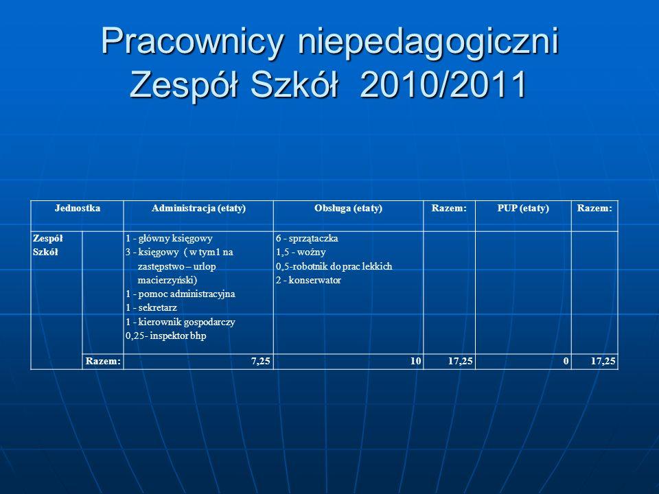 Pracownicy niepedagogiczni Zespół Szkół 2010/2011 JednostkaAdministracja (etaty)Obsługa (etaty)Razem:PUP (etaty)Razem: Zespół Szkół 1 - główny księgow