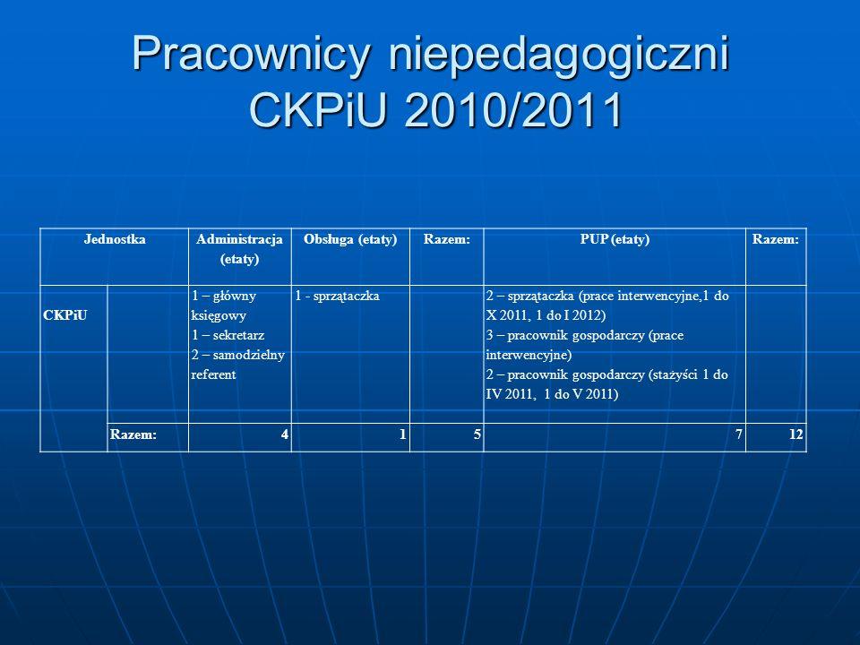 Pracownicy niepedagogiczni CKPiU 2010/2011 Jednostka Administracja (etaty) Obsługa (etaty)Razem:PUP (etaty)Razem: CKPiU 1 – główny księgowy 1 – sekret