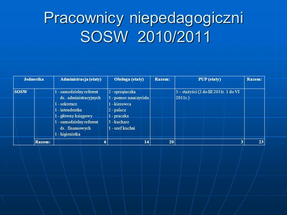 Pracownicy niepedagogiczni SOSW 2010/2011 JednostkaAdministracja (etaty)Obsługa (etaty)Razem:PUP (etaty)Razem: SOSW 1 - samodzielny referent ds.. admi