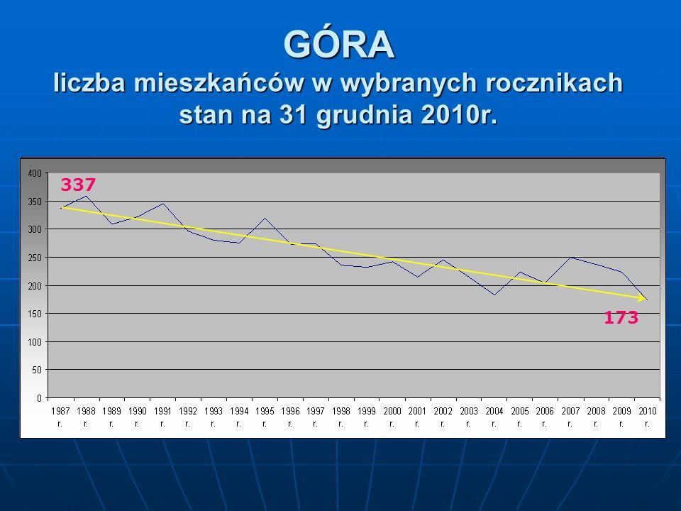 WĄSOSZ Liczba mieszkańców w wybranych rocznikach stan na 31 grudnia 2010r. 131 77