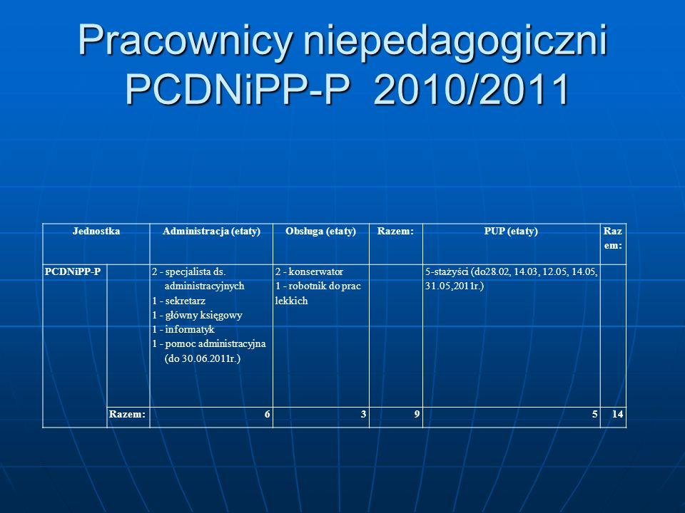 Pracownicy niepedagogiczni PCDNiPP-P 2010/2011 JednostkaAdministracja (etaty)Obsługa (etaty)Razem:PUP (etaty) Raz em: PCDNiPP-P 2 - specjalista ds. ad