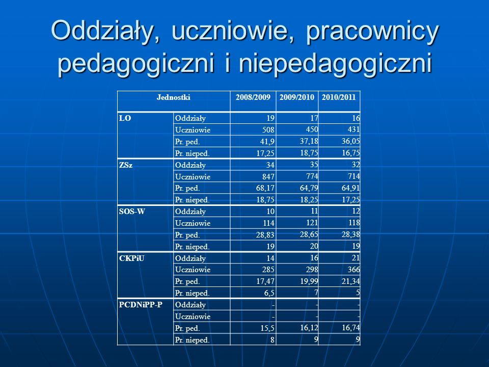 Oddziały, uczniowie, pracownicy pedagogiczni i niepedagogiczni Jednostki2008/2009 2009/20102010/2011 LOOddziały19 1716 Uczniowie508 450431 Pr. ped.41,