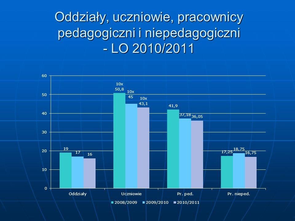 Oddziały, uczniowie, pracownicy pedagogiczni i niepedagogiczni - LO 2010/2011