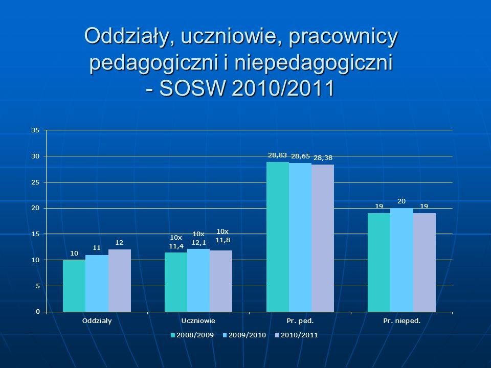 Oddziały, uczniowie, pracownicy pedagogiczni i niepedagogiczni - SOSW 2010/2011