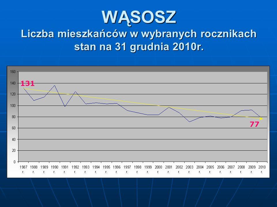 Średnia liczba uczniów na oddział w roku szkolnym 2010/2011