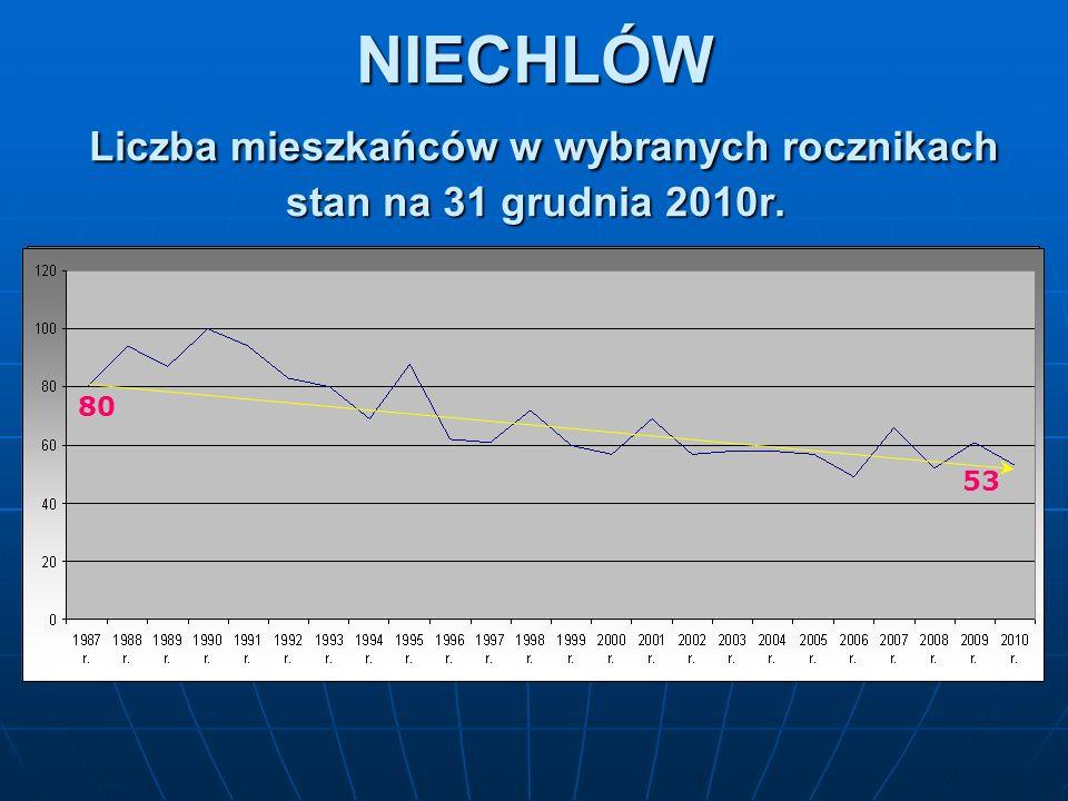 NIECHLÓW Liczba mieszkańców w wybranych rocznikach stan na 31 grudnia 2010r. 80 53