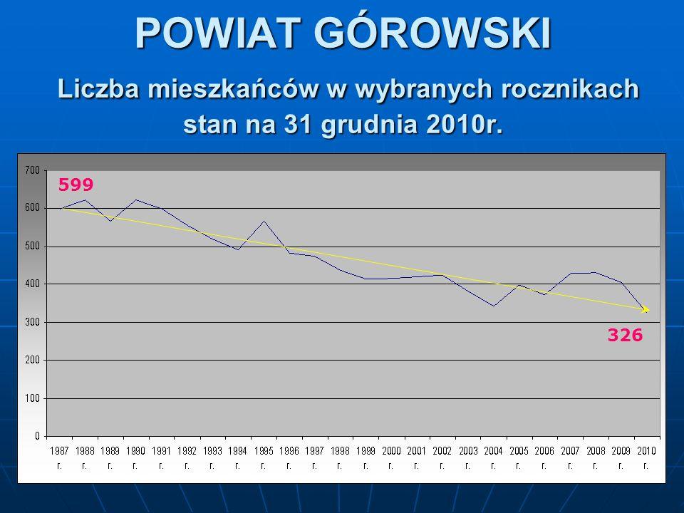 POWIAT GÓROWSKI Liczba mieszkańców w wybranych rocznikach stan na 31 grudnia 2010r. 599 326