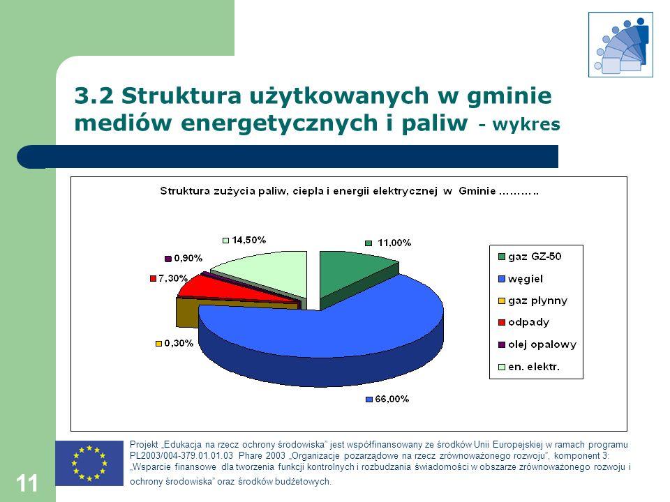 Projekt Edukacja na rzecz ochrony środowiska jest współfinansowany ze środków Unii Europejskiej w ramach programu PL2003/004-379.01.01.03 Phare 2003 O