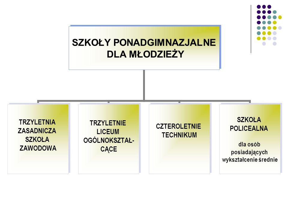SZKOŁY PONADGIMNAZJALNE DLA MŁODZIEŻY TRZYLETNIA ZASADNICZA SZKOŁA ZAWODOWA TRZYLETNIE LICEUM OGÓLNOKSZTAŁ- CĄCE CZTEROLETNIE TECHNIKUM SZKOŁA POLICEA